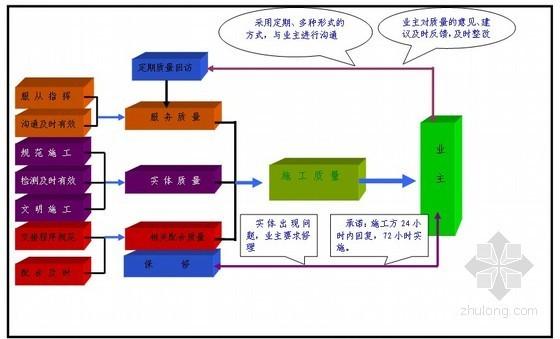 [河北]污水处理厂施工组织设计