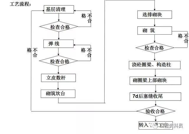 砌体工程施工标准_3