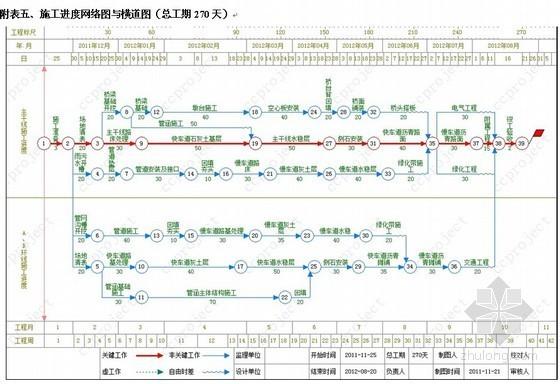 [安徽]高铁连接线道路项目施工组织设计(投标)