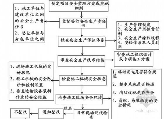 [河北]高层住宅楼工程监理大纲(180页 流程图)