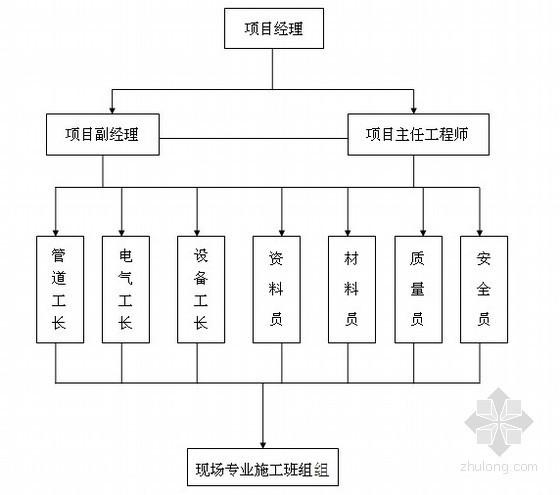 [西安]大型小区消防工程电气施工方案(含水电部分)