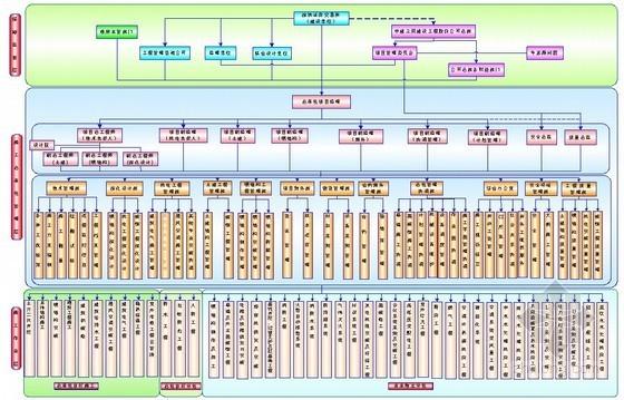 总承包管理配合及服务资料下载-[广东]超高层办公楼总承包管理和协调配合方案(109页)
