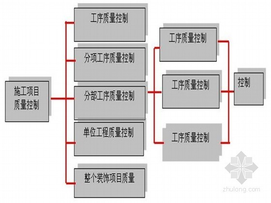 [北京]学校游泳管改造工程施工组织设计(技术标 152页)