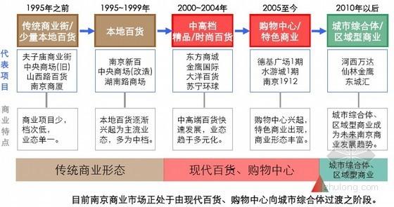 [南京]商业地产开发策划顾问报告(市场研究/项目定位)166页