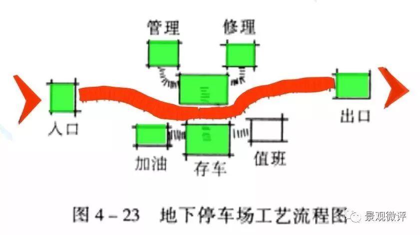 图解-地下车库设计规范_47