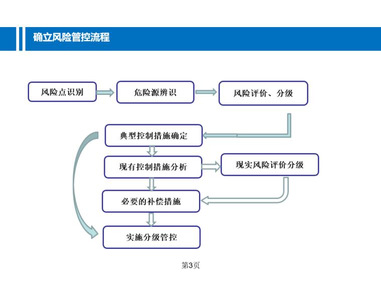 企业如何推进安全生产两个体系建设培训讲义