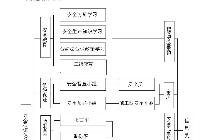 大厦施工组织设计(共185页)