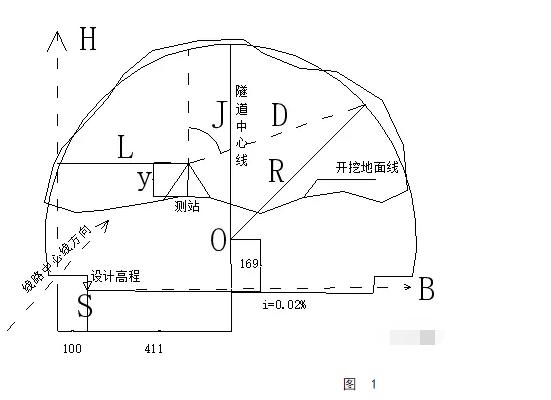 隧道断面的测量方法