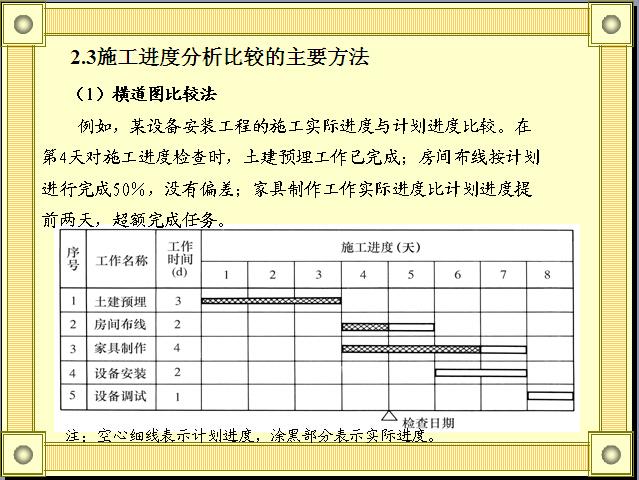 建筑工程施工进度管理(案例分析)