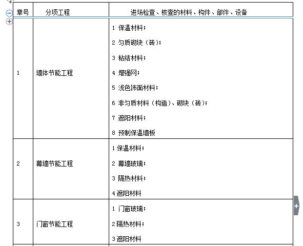 建筑节能工程监理实施细则(共66页)_6