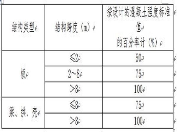 江苏省人防工程监理实施细则Word版(共63页)
