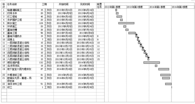 天津市实验中学国际教育发展中心项目施工组织设计(共252页)