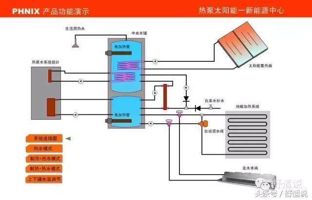 """""""热泵+太阳能""""综合能源""""制冷、采暖、热水""""解决方案"""