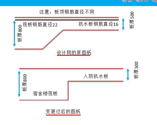 [中建八局]钢筋施工中几个常见问题及其处理(共86页)
