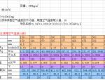 热力管道保温及固定支架轴向推力计算表