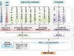 桥梁承载力评定方法体系表