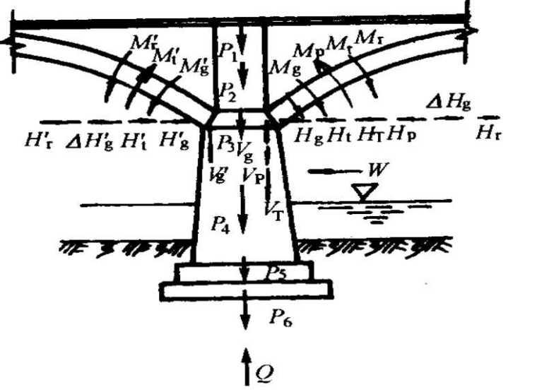 桥梁工程之拱桥内力计算课件PPT(83页)