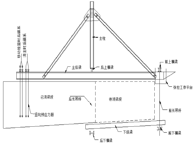 三角形悬臂梁挂篮施工技术(含挂篮结构力学检算)
