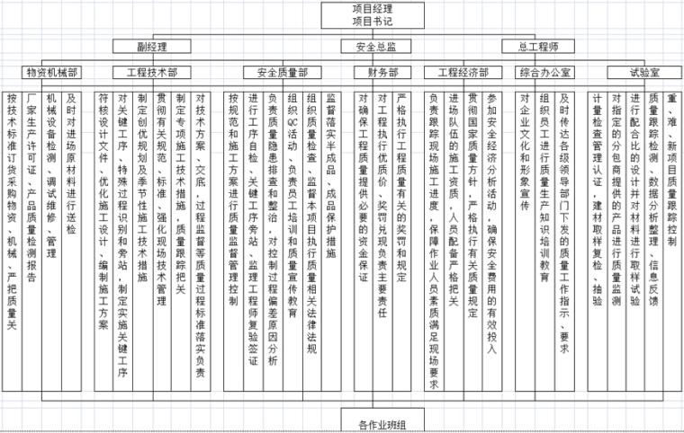 [温州]铁路工程质量管理制度体系文件汇编(155页)_4