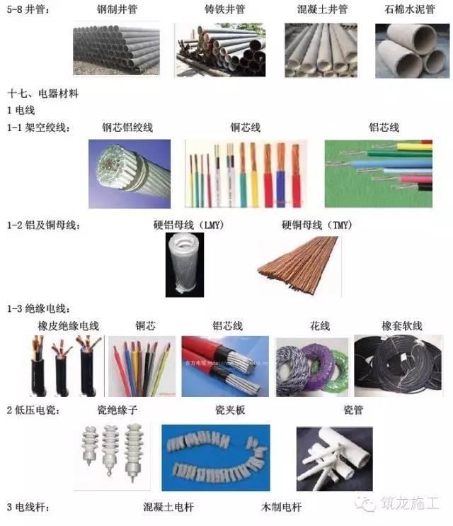 """常用建筑工程材料详细分类及高清图片,学完就能变身""""百科全书""""_17"""