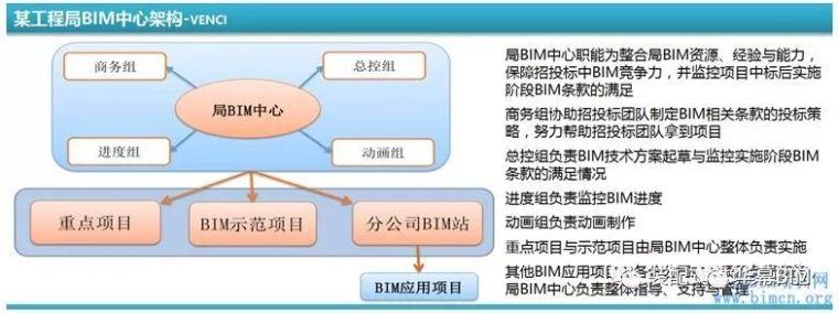 BIM行业职业发展规划