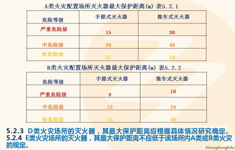 灭火器配置施工图资料下载-西安张工带大家轻松学会灭火器(四)