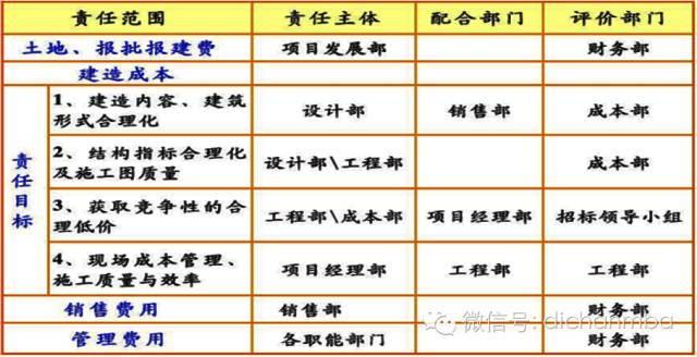 干货!中海•万科•绿城•龙湖四大房企成本管理模式大PK_36