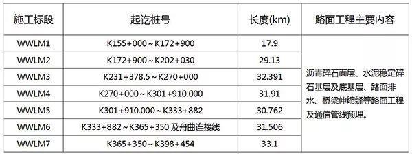 渭武高速公路7个路面施工标开榜,看哪家收获最丰?