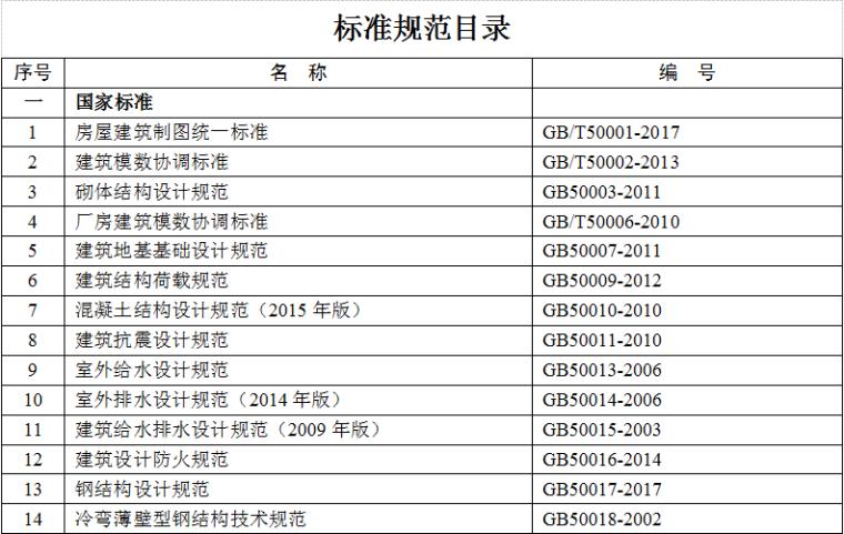 某建筑公司2018年现行工程建设国家、行业标准规范目录(共50页,完整目录)_1