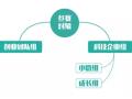 【实用】2016年上海市创新创业大赛 参赛要点解读