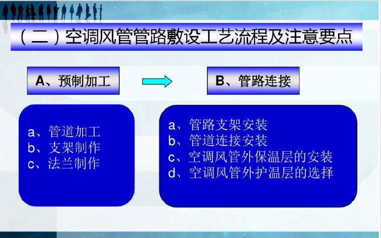 暖通施工工艺、管理规范及注意要点---讲义_4