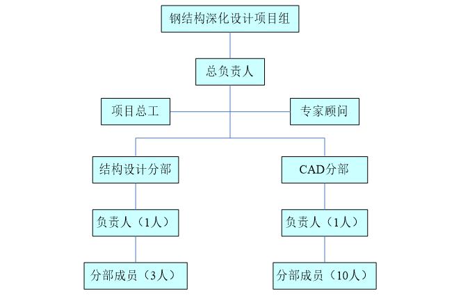 钢结构深化设计技术方案(word,3页)