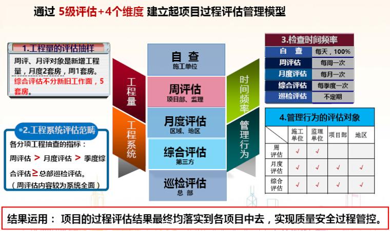房地产公司质量安全评估体系