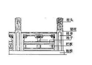 古建筑有规范了!!住建部发布《传统建筑工程技术规范》_49