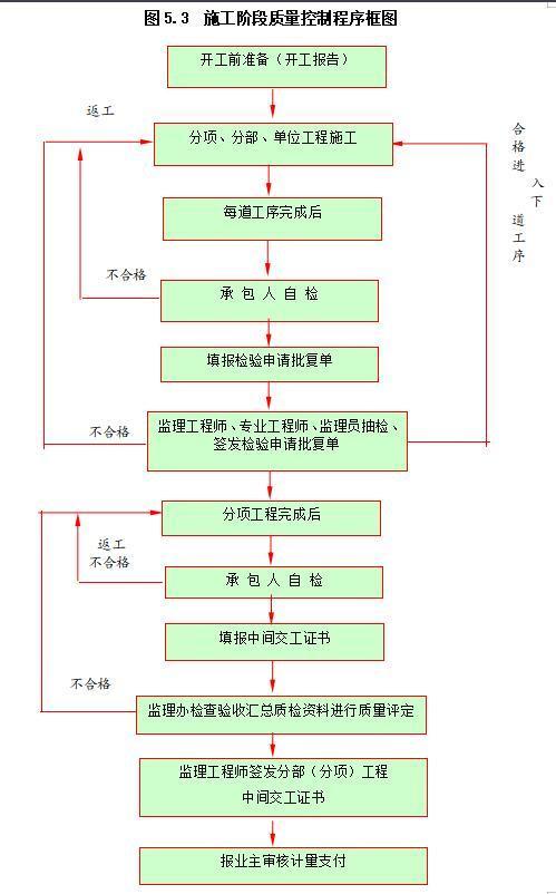 施工阶段质量控制程序框图