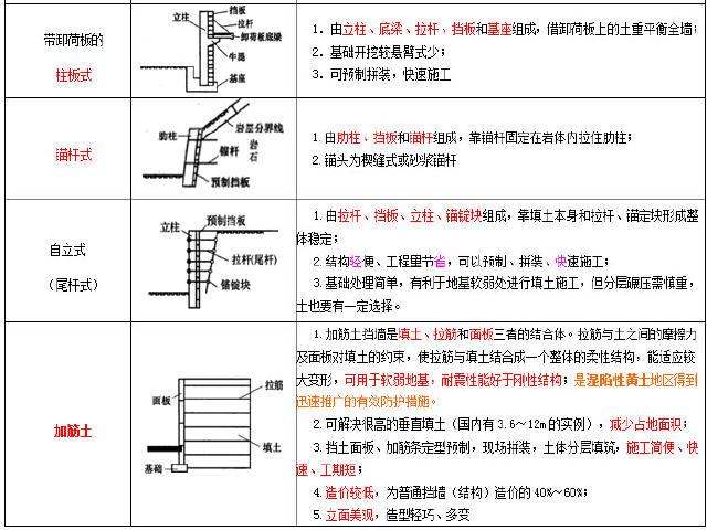 2016年一级建造师《市政公用工程与管理实务》图文考点标注486页WORD版