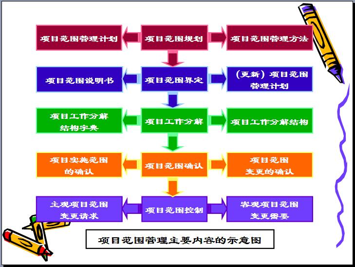 建筑工程项目管理培训讲义(331页,图文丰富)_4