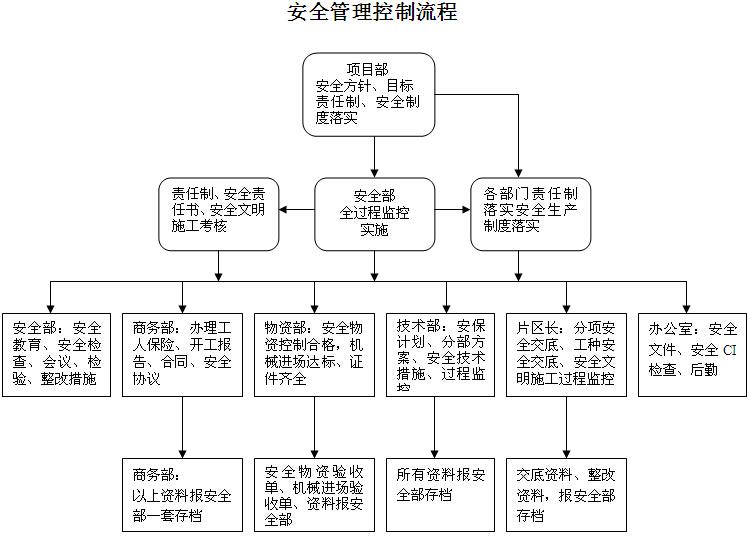城中村改造建设项目安全文明策划书(附表格)