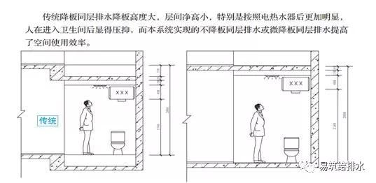 建筑同层排水的新趋势——不降板同层排水_12
