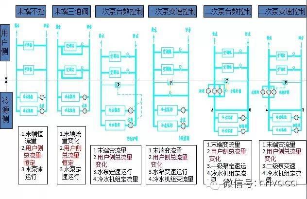 [珍藏版]暖通空调系统的设计与运行实践_6