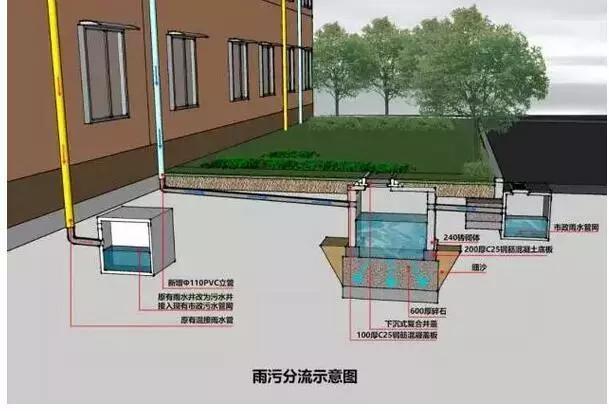 雨污分流改造工程设计说明(上海)