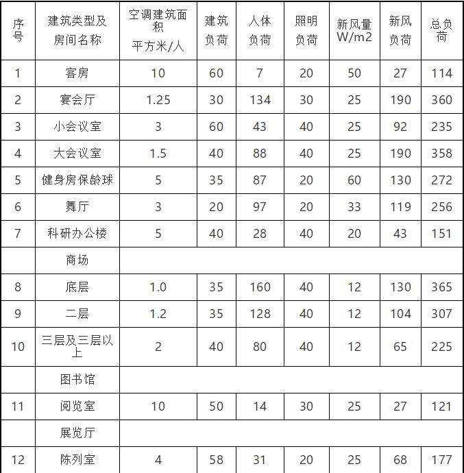 汇总通风空调冷负荷估算指标,帮你提高工作效率_4