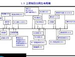 EPC工程总承包合同与管理(共69页)