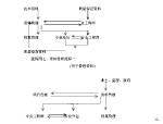 北京市办公楼群体工程施工组织设计(共565页)