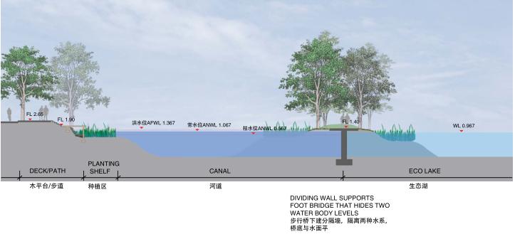 [江苏]东风河生态景观改造框架规划景观规划设计(PDF+39页)-剖面图