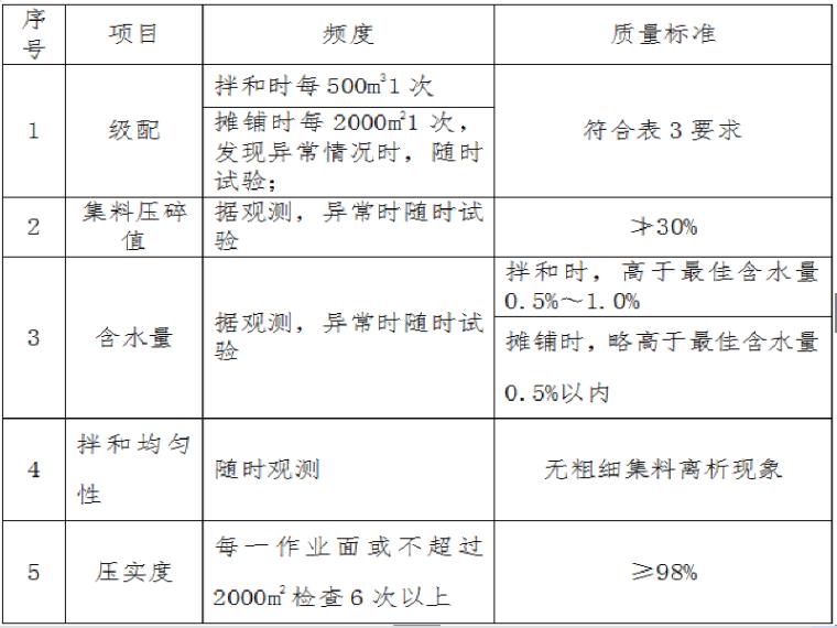 [重庆]道路工程路面水稳层专项施工方案