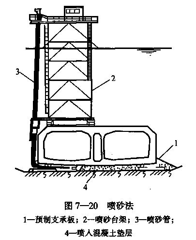 隧道之七沉管隧道施工(PPT,123页)-喷砂法