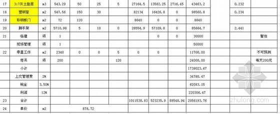 [山东]某合成车间工程造价分析表(2013)