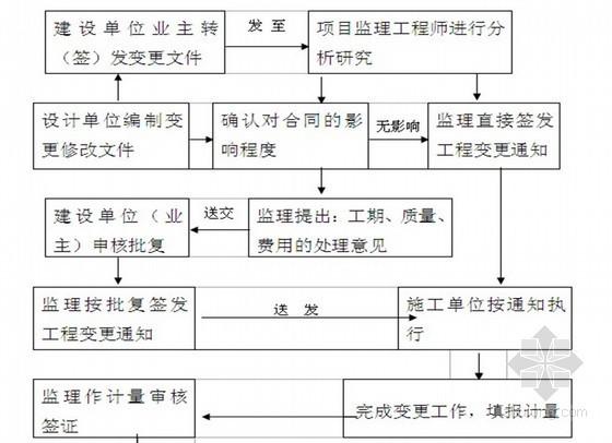 [云南]小型农田水利工程监理实施细则