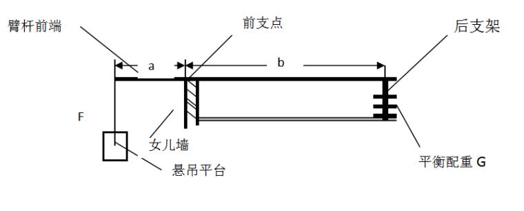 ZLP-630型高空作业吊篮安拆及使用方案